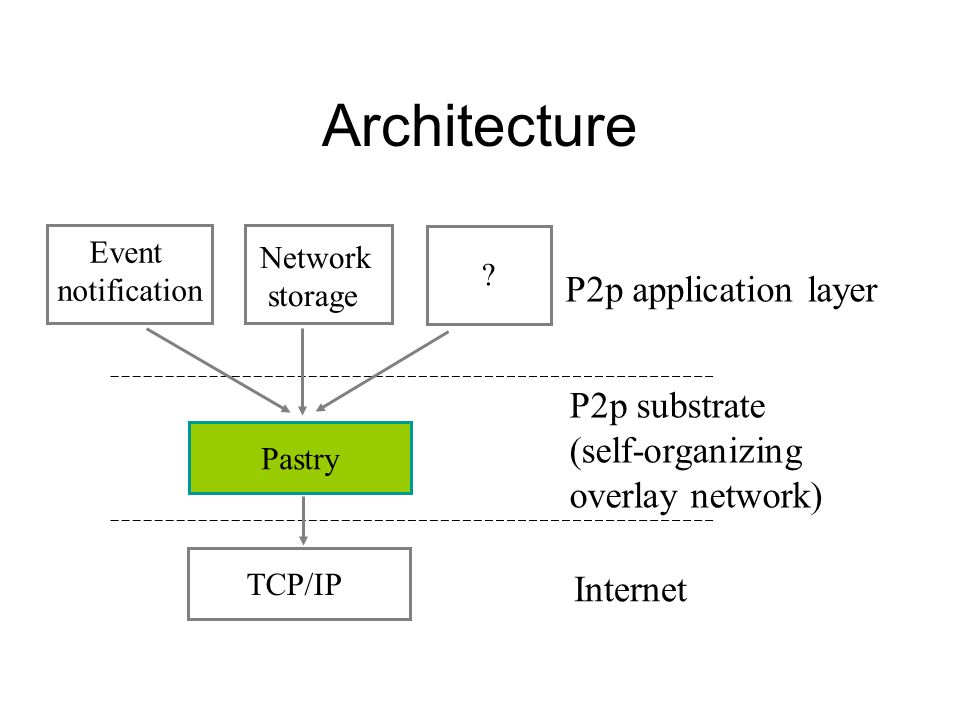 Architecture TCP/IP Pastry Network storage Event notification Internet P2p substrate (self-organizing overlay network) P2p application layer ?