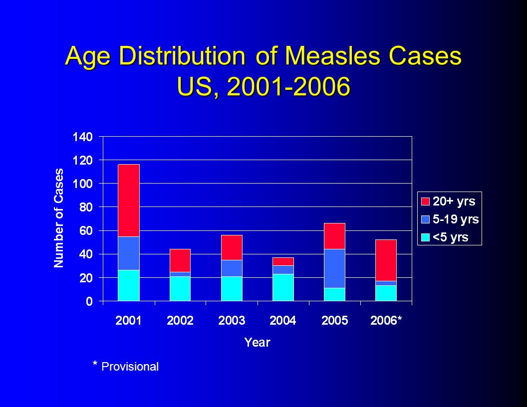 Age Distribution of Measles Cases US, 2001-2006 * Provisional