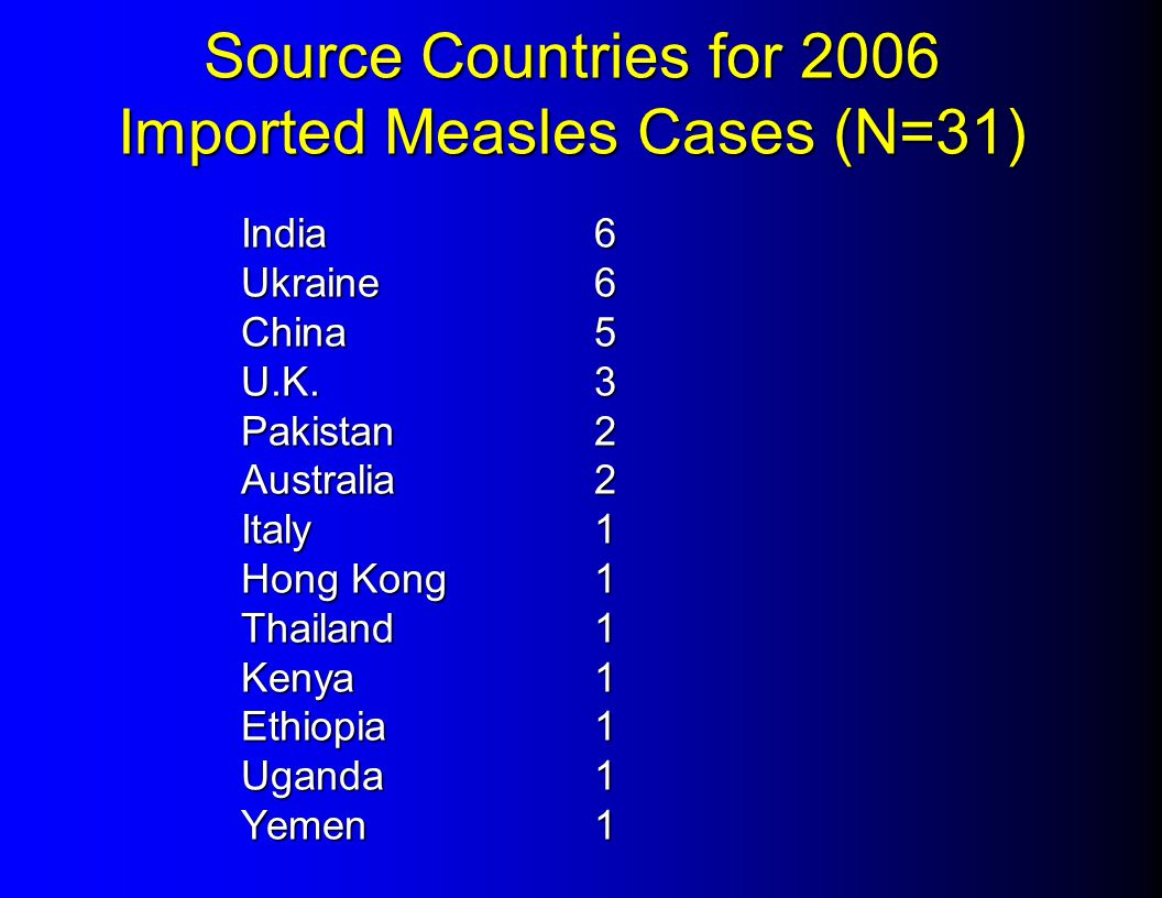 Source Countries for 2006 Imported Measles Cases (N=31) India 6 Ukraine 6 China 5 U.K. 3 Pakistan 2 Australia 2 Italy 1 Hong Kong 1 Thailand 1 Kenya 1