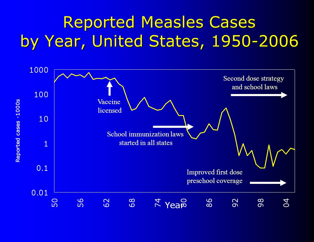 Reported Measles Cases by Year, United States, 1950-2006 Vaccine licensed School immunization laws started in all states Second dose strategy and scho