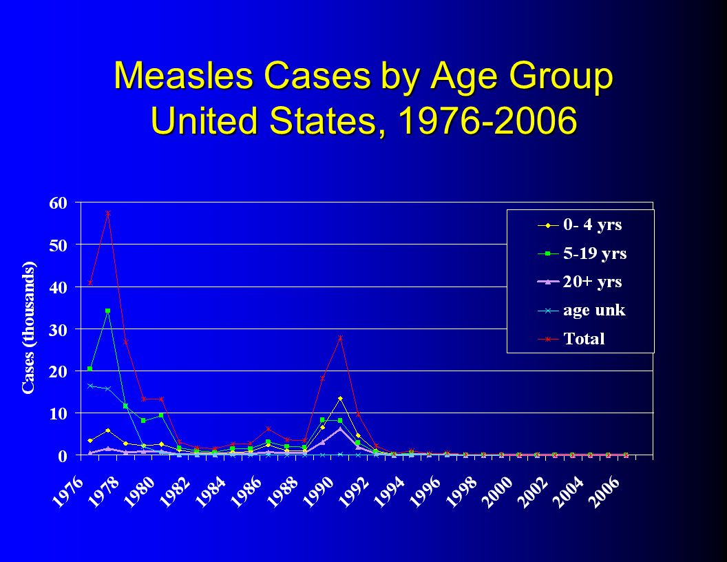 Measles Cases by Age Group United States, 1976-2006