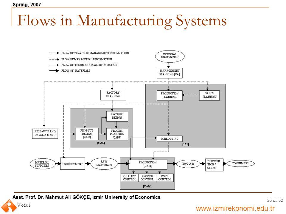 www.izmirekonomi.edu.tr Asst. Prof. Dr. Mahmut Ali GÖKÇE, Izmir University of Economics Spring, 2007 Week 1 25 of 52 Flows in Manufacturing Systems