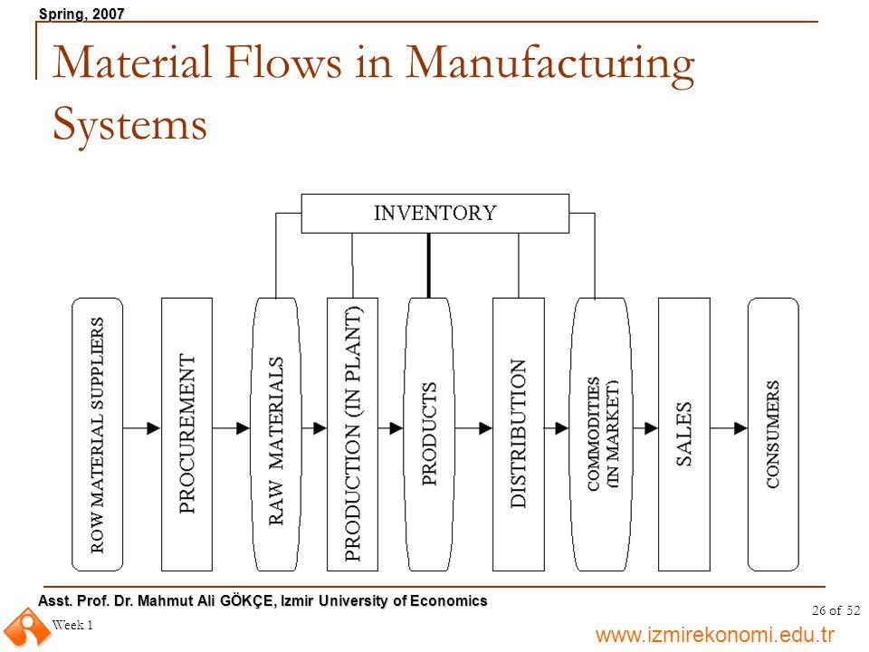 www.izmirekonomi.edu.tr Asst. Prof. Dr. Mahmut Ali GÖKÇE, Izmir University of Economics Spring, 2007 Week 1 26 of 52 Material Flows in Manufacturing S