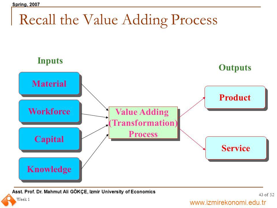 www.izmirekonomi.edu.tr Asst. Prof. Dr. Mahmut Ali GÖKÇE, Izmir University of Economics Spring, 2007 Week 1 43 of 52 Recall the Value Adding Process V