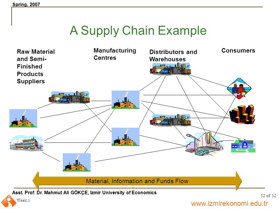 www.izmirekonomi.edu.tr Asst. Prof. Dr. Mahmut Ali GÖKÇE, Izmir University of Economics Spring, 2007 Week 1 52 of 52 A Supply Chain Example Material,