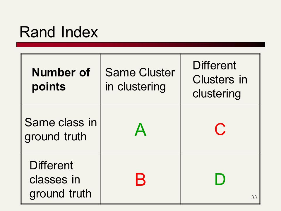 33 Rand Index Number of points Same Cluster in clustering Different Clusters in clustering Same class in ground truth A C Different classes in ground truth B D
