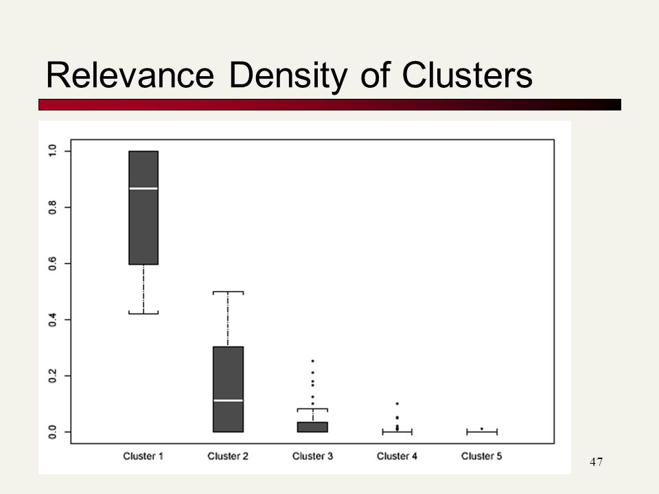 47 Relevance Density of Clusters