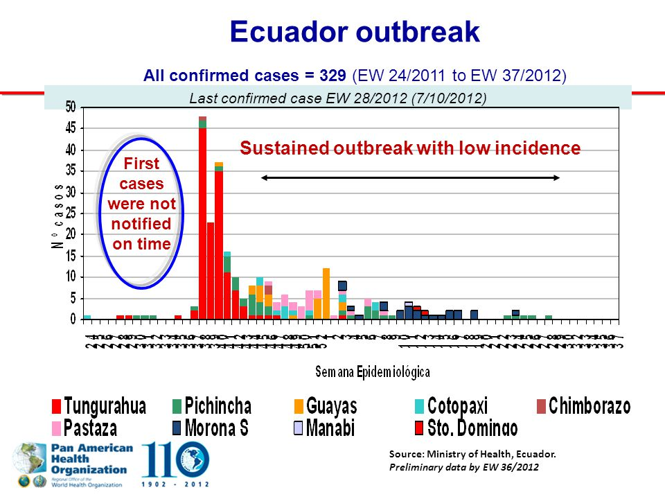Last confirmed case EW 28/2012 (7/10/2012) Source: Ministry of Health, Ecuador. Preliminary data by EW 36/2012 Ecuador outbreak All confirmed cases =