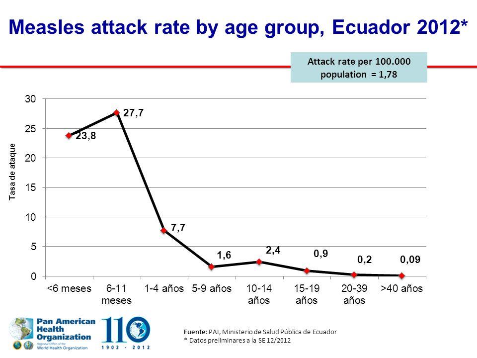 Measles attack rate by age group, Ecuador 2012* Fuente: PAI, Ministerio de Salud Pública de Ecuador * Datos preliminares a la SE 12/2012 Attack rate per 100.000 population = 1,78