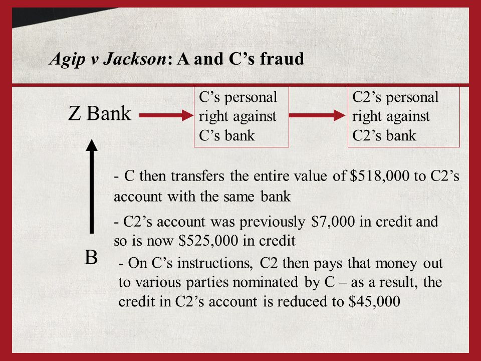 Agip v Jackson: A and C's fraud Z Bank B C's personal right against C's bank C2's personal right against C2's bank - C then transfers the entire value of $518,000 to C2's account with the same bank - C2's account was previously $7,000 in credit and so is now $525,000 in credit - On C's instructions, C2 then pays that money out to various parties nominated by C – as a result, the credit in C2's account is reduced to $45,000