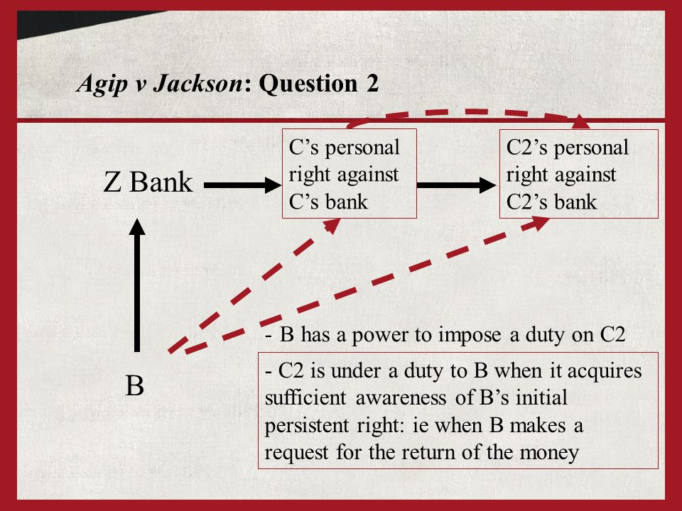 Agip v Jackson: Question 2 Z Bank B - B has a power to impose a duty on C2 - C2 is under a duty to B when it acquires sufficient awareness of B's initial persistent right: ie when B makes a request for the return of the money C's personal right against C's bank C2's personal right against C2's bank