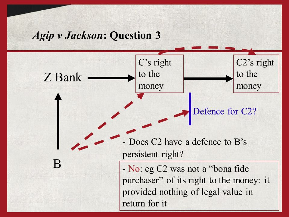 Agip v Jackson: Question 3 Z Bank B C2's right to the money - Does C2 have a defence to B's persistent right.