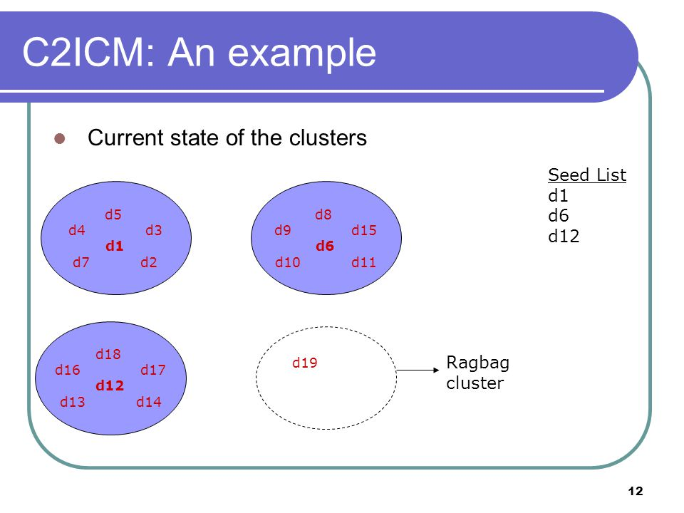 12 C2ICM: An example Current state of the clusters d5 d4 d3 d1 d7 d2 d8 d9 d15 d6 d10 d11 d18 d16 d17 d12 d13 d14 Ragbag cluster Seed List d1 d6 d12 d