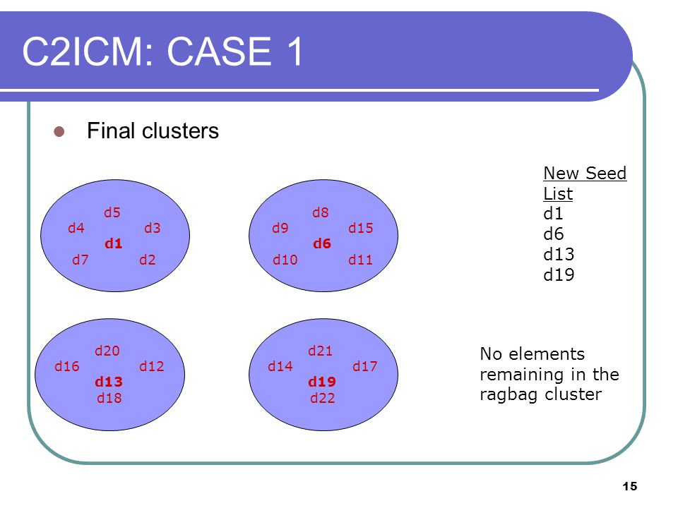 15 C2ICM: CASE 1 d5 d4 d3 d1 d7 d2 New Seed List d1 d6 d13 d19 d20 d16 d12 d13 d18 d21 d14 d17 d19 d22 No elements remaining in the ragbag cluster Fin