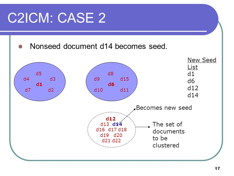 17 Nonseed document d14 becomes seed. d5 d4 d3 d1 d7 d2 d12 d13 d14 d16 d17 d18 d19 d20 d21 d22 New Seed List d1 d6 d12 d14 The set of documents to be