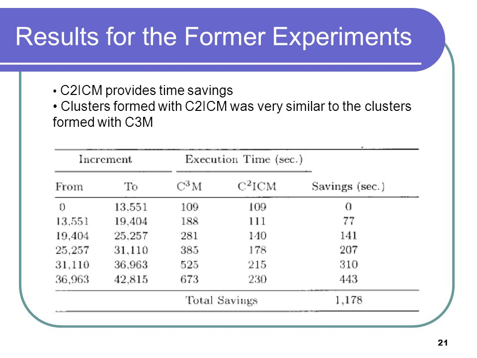 21 Results for the Former Experiments C2ICM provides time savings Clusters formed with C2ICM was very similar to the clusters formed with C3M