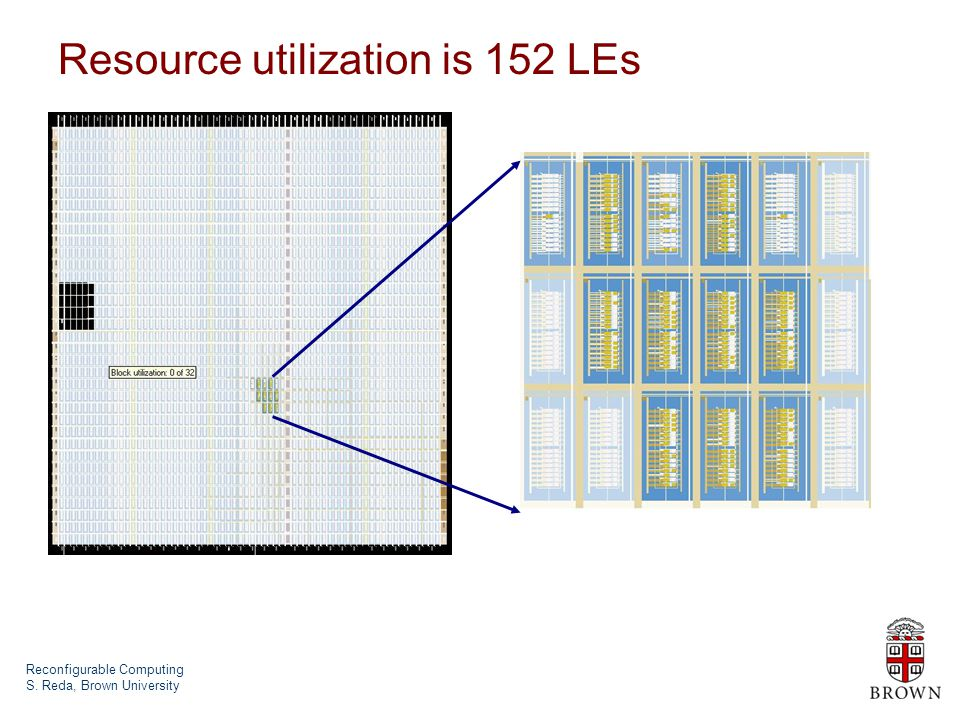 Reconfigurable Computing S. Reda, Brown University Resource utilization is 152 LEs