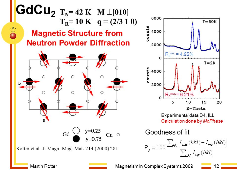 Martin RotterMagnetism in Complex Systems 200912 T N = 42 K M  [010] T R = 10 K q = (2/3 1 0) Magnetic Structure from Neutron Powder Diffraction GdCu