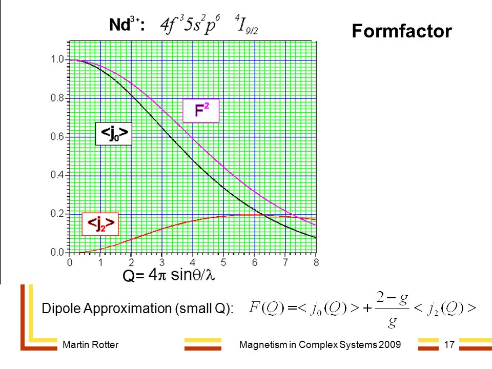 Martin RotterMagnetism in Complex Systems 200917 Formfactor Q= Dipole Approximation (small Q):