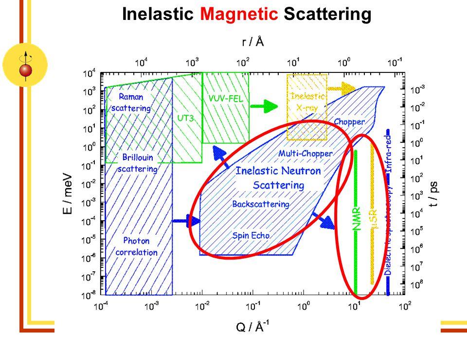 Martin RotterMagnetism in Complex Systems 200921 Dreiachsenspektometer – PANDA Dynamik magnetischer Systeme: 1.Magnonen 2.Kristallfelder 3.Multipolare