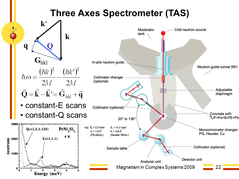 Martin RotterMagnetism in Complex Systems 200922 k k'k' Q G hkl q Three Axes Spectrometer (TAS) constant-E scans constant-Q scans
