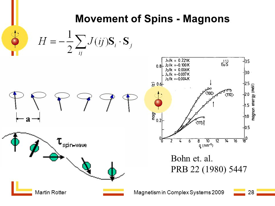 Martin RotterMagnetism in Complex Systems 200928 Movement of Spins - Magnons Bohn et. al. PRB 22 (1980) 5447 T=1.3 K a 153