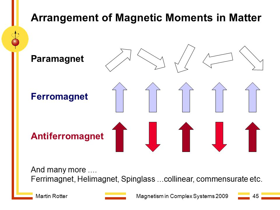Martin RotterMagnetism in Complex Systems 200945 Arrangement of Magnetic Moments in Matter Paramagnet Ferromagnet Antiferromagnet And many more.... Fe
