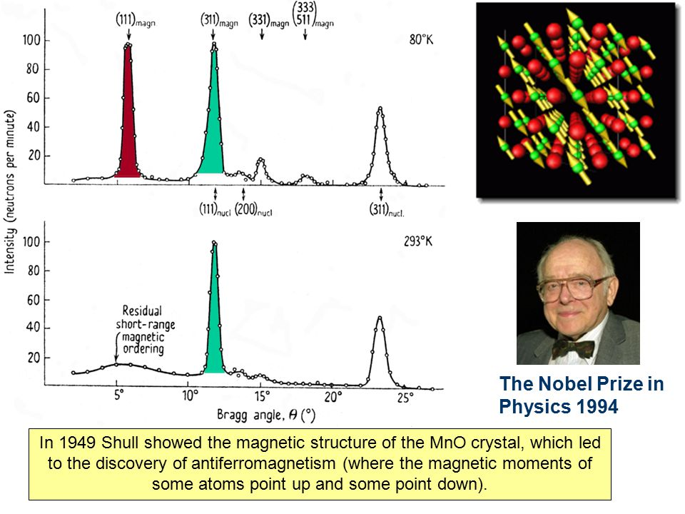 In 1949 Shull showed the magnetic structure of the MnO crystal, which led to the discovery of antiferromagnetism (where the magnetic moments of some a