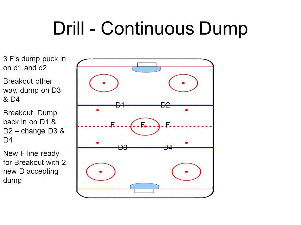 Drill - Continuous Dump D1D2 FFF D3D4 3 F's dump puck in on d1 and d2 Breakout other way, dump on D3 & D4 Breakout, Dump back in on D1 & D2 – change D