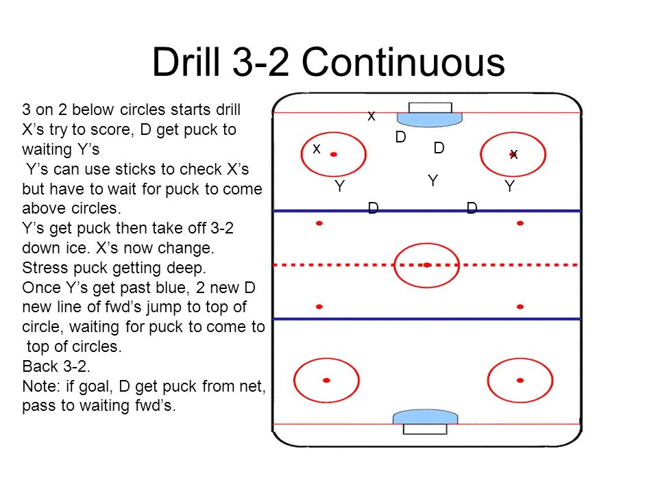 Drill 3-2 Continuous x x x D D Y Y Y DD 3 on 2 below circles starts drill X's try to score, D get puck to waiting Y's Y's can use sticks to check X's