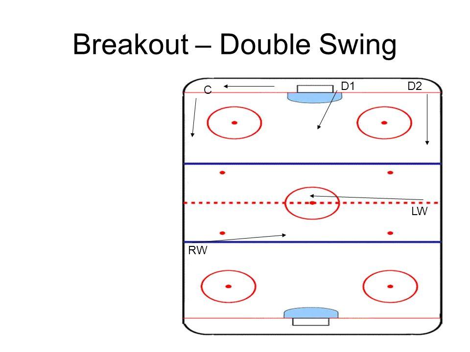 Breakout – Double Swing C D1D2 LW RW