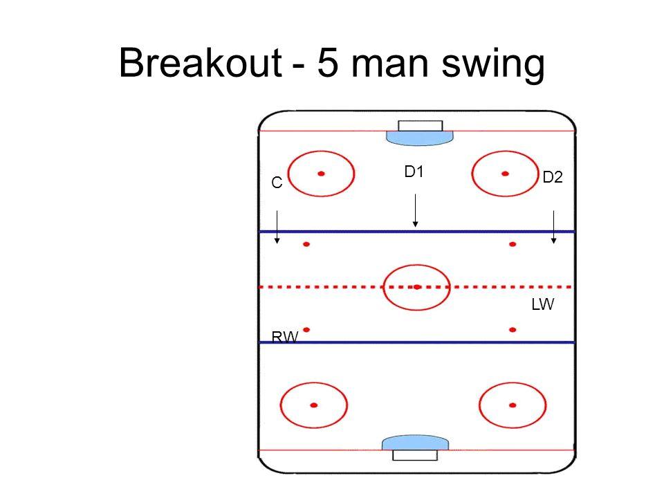 Breakout - 5 man swing D1 D2 C RW LW