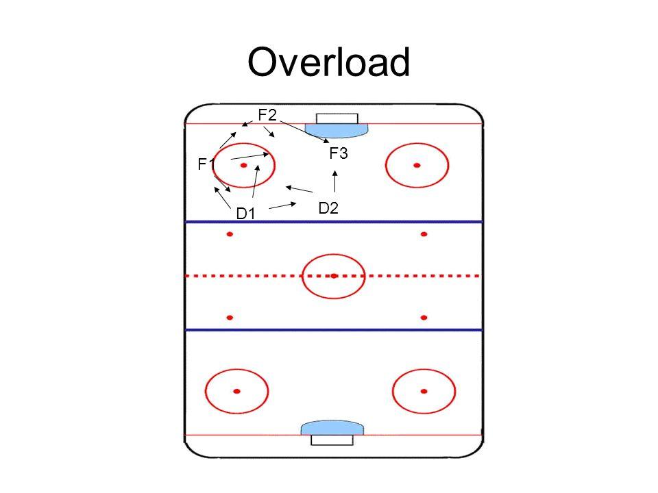 Overload F1 F2 F3 D1 D2