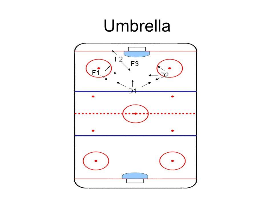 Umbrella D1 F1 D2 F2 F3
