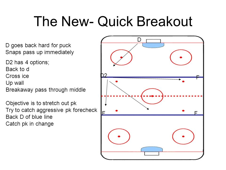 The New- Quick Breakout D D2 F FF D goes back hard for puck Snaps pass up immediately D2 has 4 options; Back to d Cross ice Up wall Breakaway pass thr