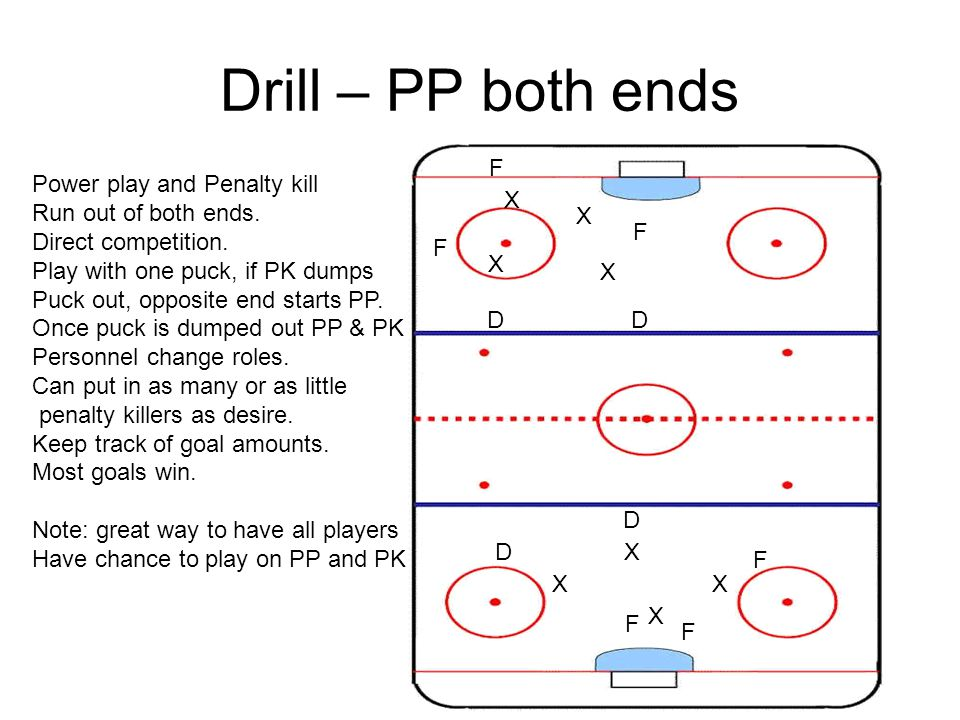 Drill – PP both ends Power play and Penalty kill Run out of both ends. Direct competition. Play with one puck, if PK dumps Puck out, opposite end star