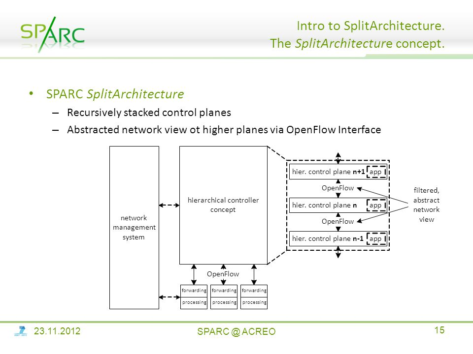 SPARC SplitArchitecture – Recursively stacked control planes – Abstracted network view ot higher planes via OpenFlow Interface Intro to SplitArchitecture.