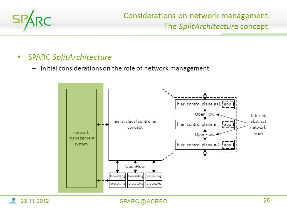 SPARC SplitArchitecture – Initial considerations on the role of network management Considerations on network management.