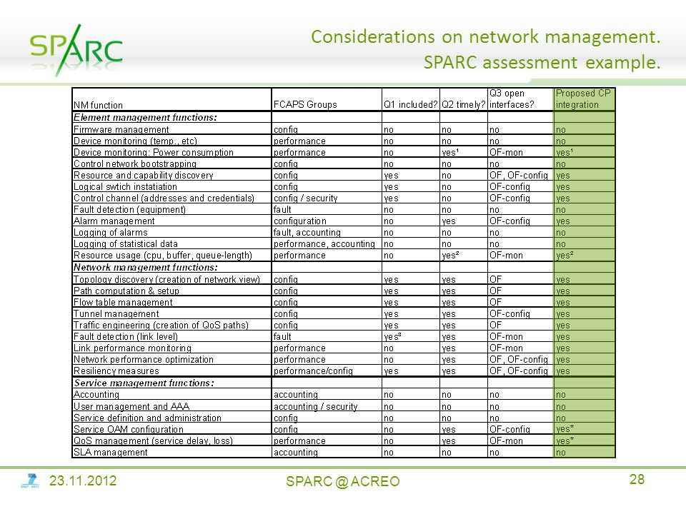 Considerations on network management. SPARC assessment example. SPARC @ ACREO 23.11.2012 28