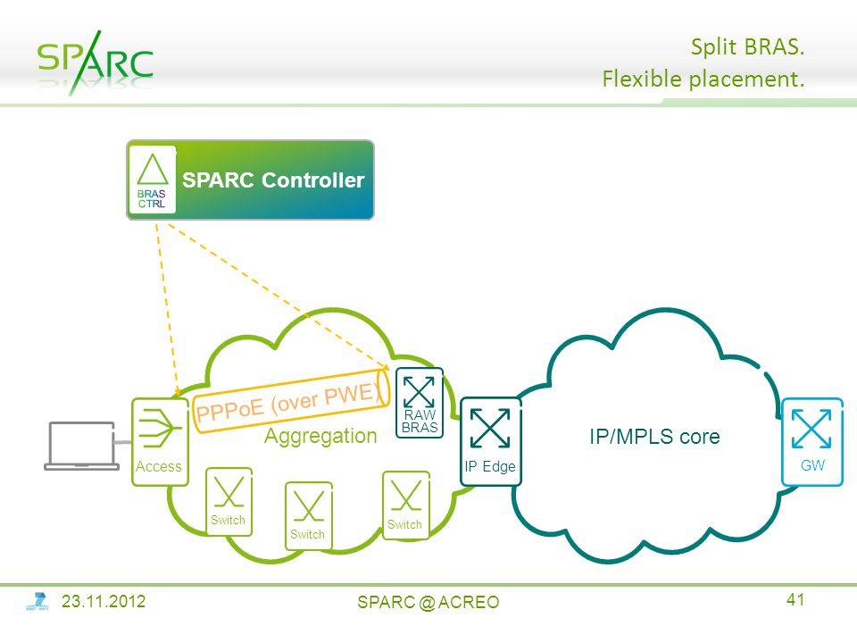Central element IP/MPLS core Aggregation IP Edge Access GW SPARC Controller Split BRAS.