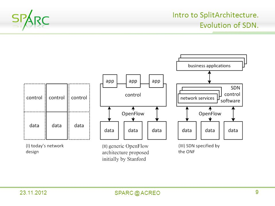 OpenFlow-based SDN model, defined by the ONF Intro to SplitArchitecture.