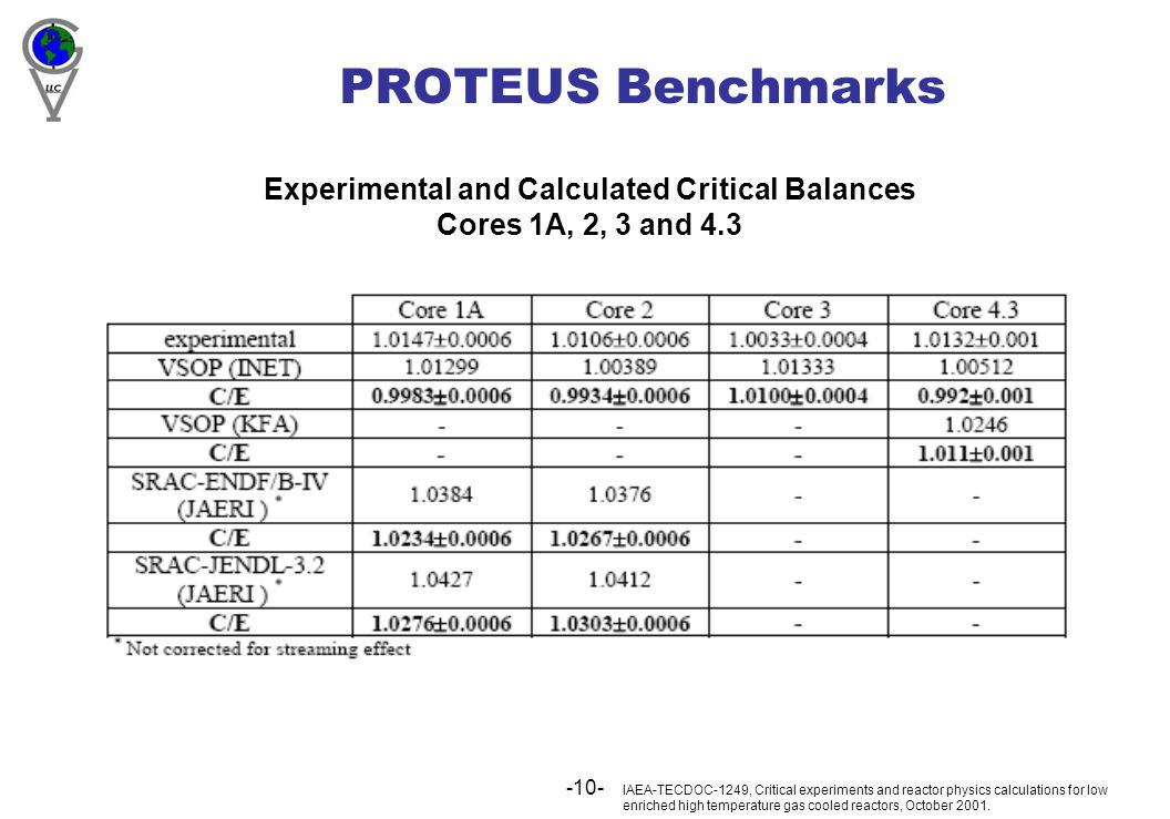 -10- PROTEUS Benchmarks IAEA-TECDOC-1249, Critical experiments and reactor physics calculations for low enriched high temperature gas cooled reactors,