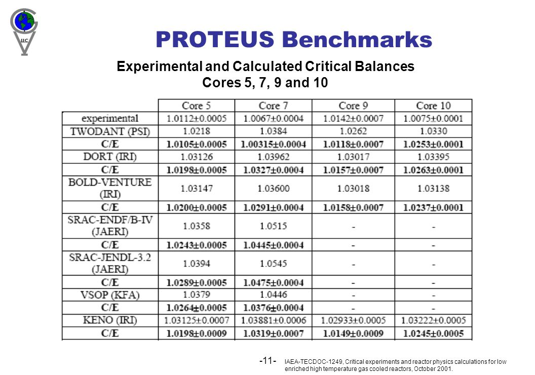 -11- PROTEUS Benchmarks IAEA-TECDOC-1249, Critical experiments and reactor physics calculations for low enriched high temperature gas cooled reactors, October 2001.