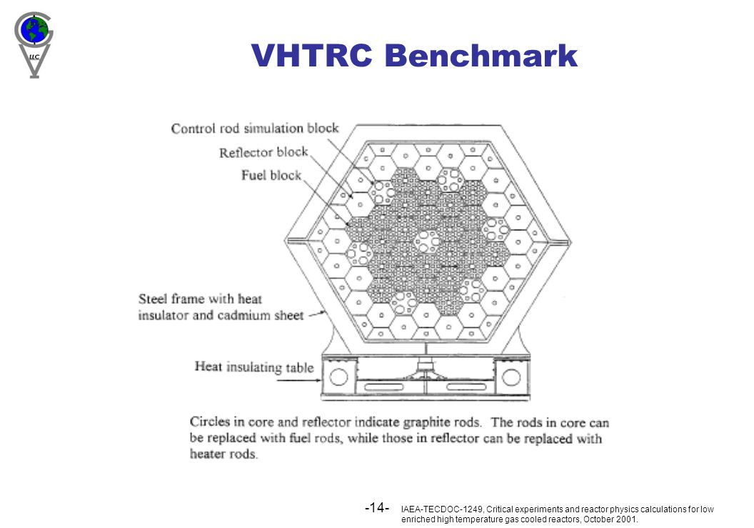 -14- VHTRC Benchmark IAEA-TECDOC-1249, Critical experiments and reactor physics calculations for low enriched high temperature gas cooled reactors, October 2001.