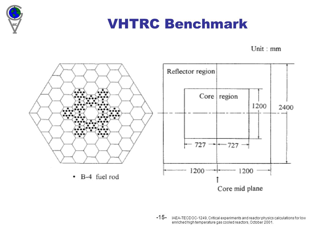 -15- VHTRC Benchmark IAEA-TECDOC-1249, Critical experiments and reactor physics calculations for low enriched high temperature gas cooled reactors, Oc