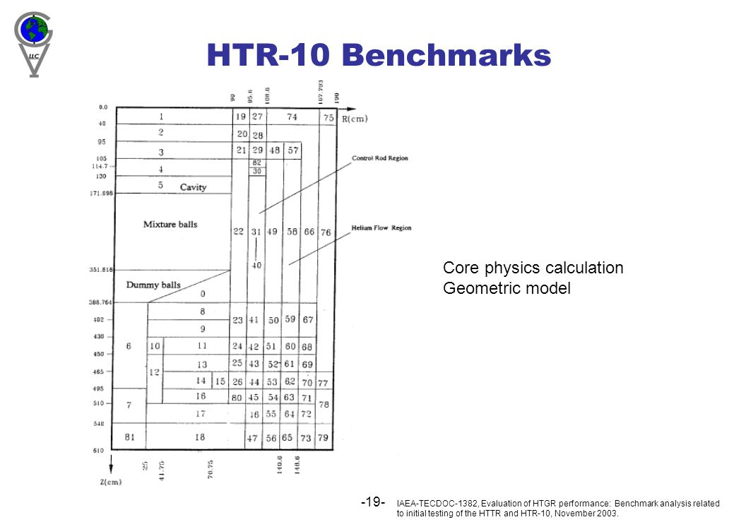 -19- HTR-10 Benchmarks IAEA-TECDOC-1382, Evaluation of HTGR performance: Benchmark analysis related to initial testing of the HTTR and HTR-10, November 2003.