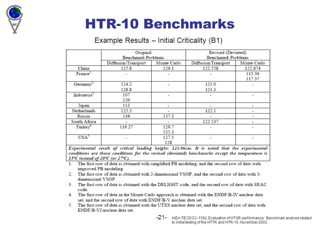 -21- HTR-10 Benchmarks IAEA-TECDOC-1382, Evaluation of HTGR performance: Benchmark analysis related to initial testing of the HTTR and HTR-10, November 2003.