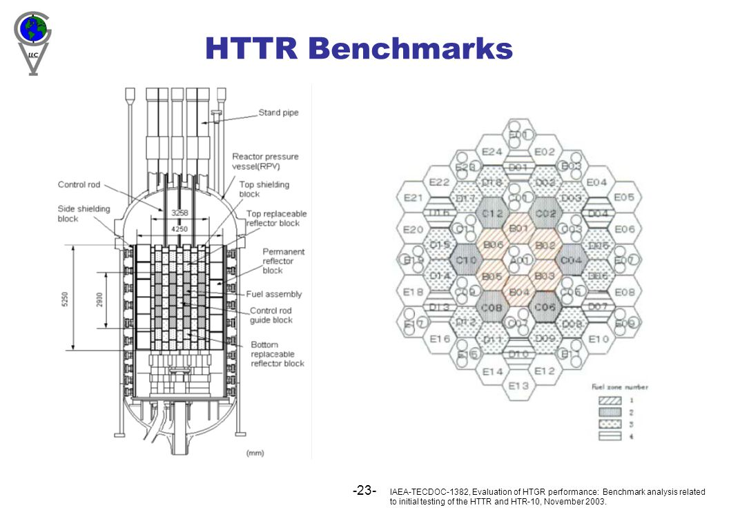 -23- HTTR Benchmarks IAEA-TECDOC-1382, Evaluation of HTGR performance: Benchmark analysis related to initial testing of the HTTR and HTR-10, November