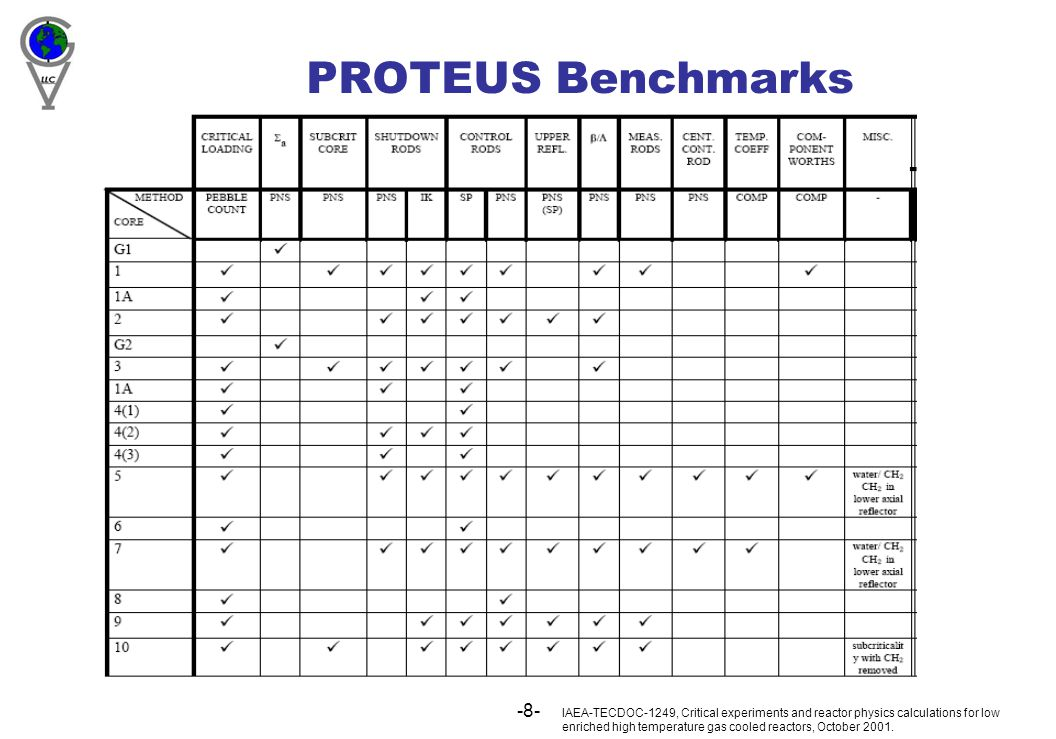 -8- PROTEUS Benchmarks IAEA-TECDOC-1249, Critical experiments and reactor physics calculations for low enriched high temperature gas cooled reactors, October 2001.