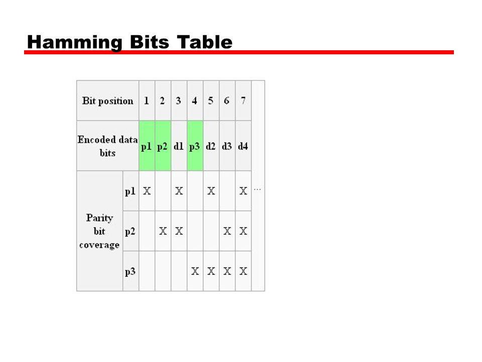 Hamming Bits Table
